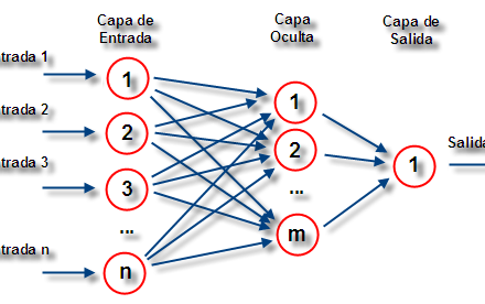 redes-neuronales