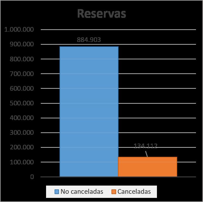 reservas - turismo -machine - learning